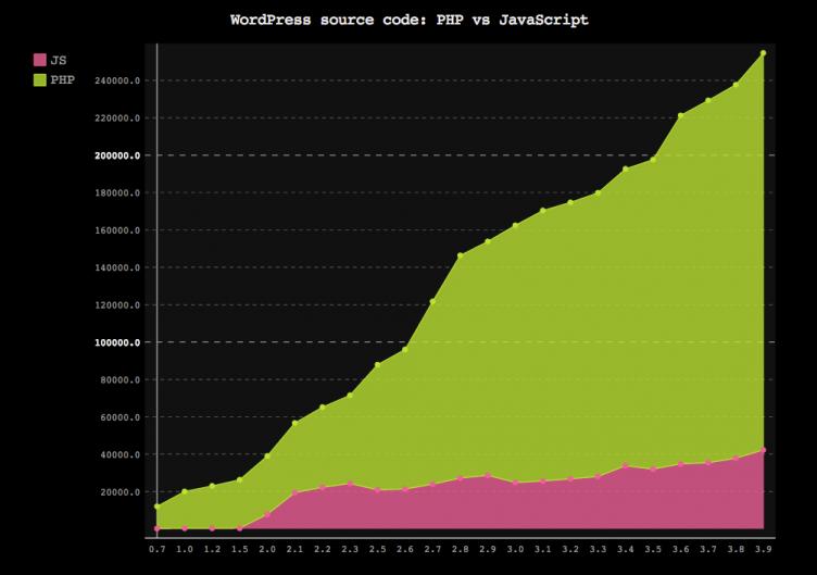 PHP vs JS in WordPress
